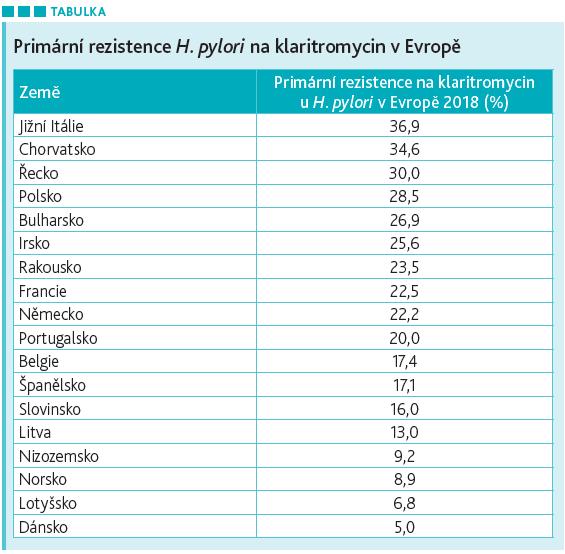 antibiotická rezistence Helicobacter Pylori