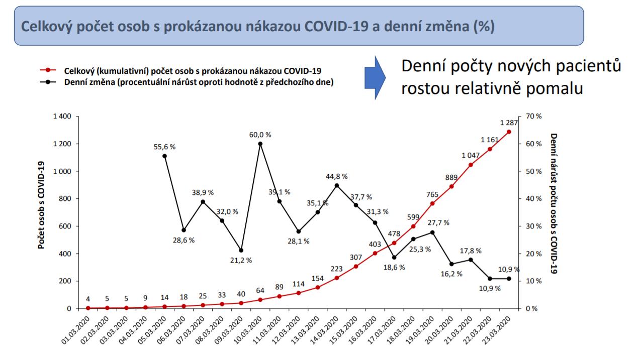 COVID-19 ÚZIS g1