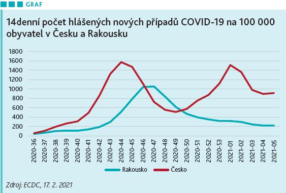 Počty nových případů COVID-19.